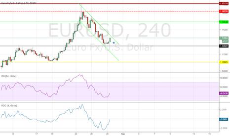 EURUSD: Looks like Bulls are winning but for how long ?