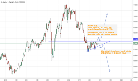 AUDUSD: AUDUSD Analysis Pending Moves