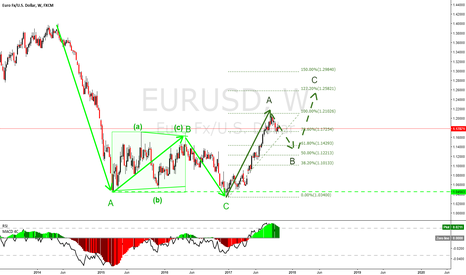 EURUSD: EURUSD long term view, started a pullback before to go higher