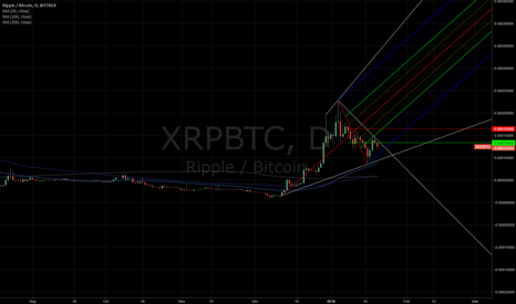 XRPBTC: Thinking higher... that's all..