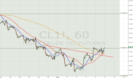 CL1!: WTI inverted H&S / 4