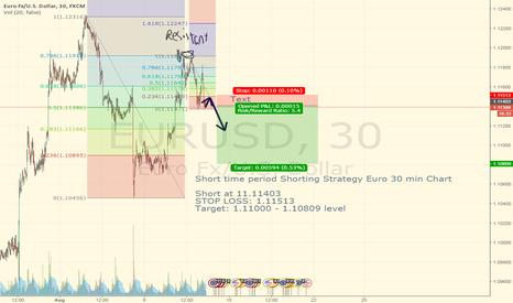 EURUSD: Short time period Shorting EURUSD