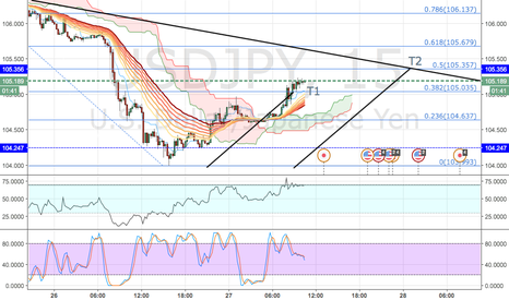 USDJPY: USDJPY: POTENTIAL Short at 105.400 (0.5)