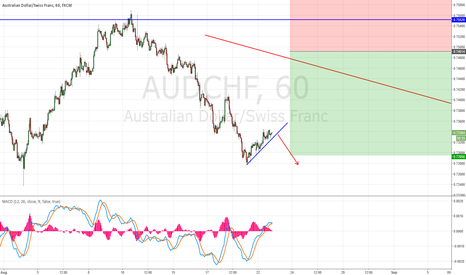 AUDCHF: AUD/CHF STILL GOING