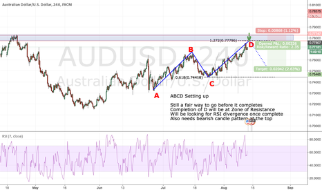 AUDUSD: ABCD Setting up for a Short