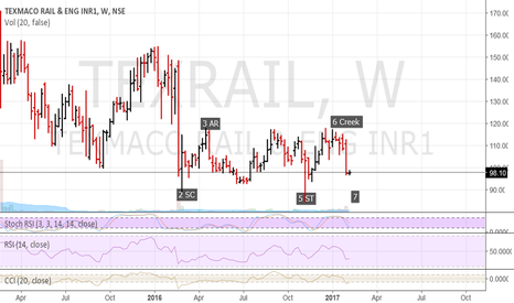 TEXRAIL: Texmaco Rail - Long term investment buy at lower line around 85