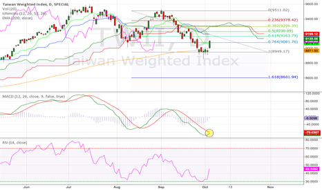 TWII: Taiwan Weighted Stock Index Daily (04.Oct.2014) Tech. Analysis