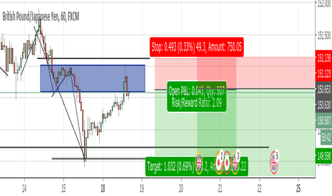 GBPJPY: GBPJPY Trend Continuation Short