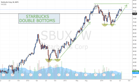 SBUX: SBUX Double Bottom targets $82 and beyond
