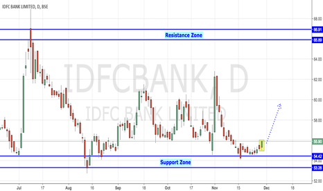 IDFCBANK: IDFCBANK - Reviving