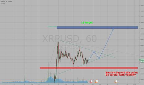XRPUSD: XRP on the next 1-2 week
