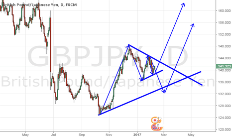 GBPJPY: pennants or a regular flag?