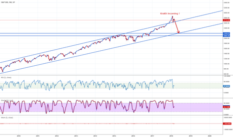SPX: Crash incoming on the financial market.