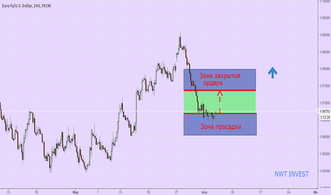 EURUSD: Покупка EUR/USD