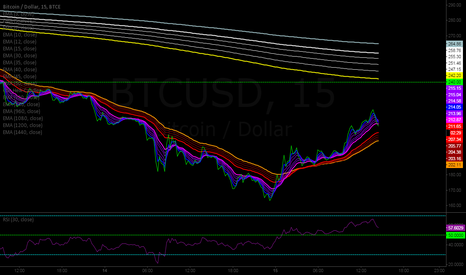 BTCUSD: BTC @ 15 minute chart in Guppy's method