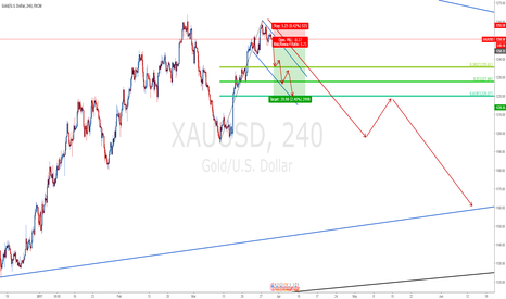 XAUUSD: Short Gold XAU/USD to 1228 and 1221 and further down.