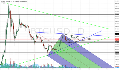 BTCUSD: Bitcoin $550: The Maginot Line Part 2 of 2
