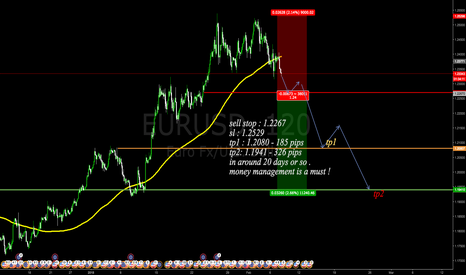 EURUSD: placing a sell stop !