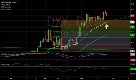 DXY: Where I think the DXY is headed