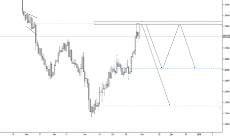 USDCAD: USDCAD 1.29200 sell