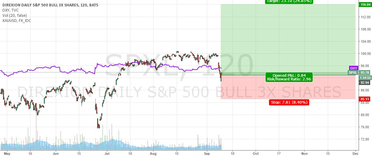 SPX - Long - Positional trade - 3 months target