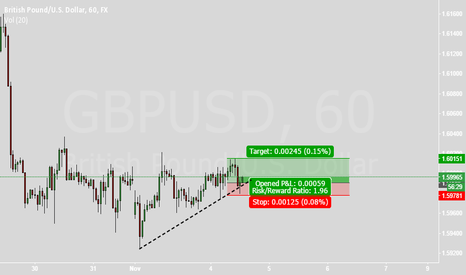 GBPUSD: The 5min Setup lol