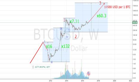 BTCUSD: Long-Term Bitcoin price extrapolation