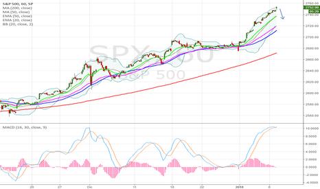 SPX: atteso pullback di 20punti