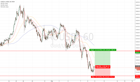 XAUUSD: GOLD GOOD BUYING OPPORTUNITY