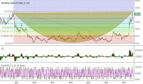 IBREALEST: Multi year top reached & retracement from 0.786, Cup pattern