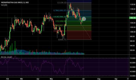 IGL: Trader's Queries : IGL