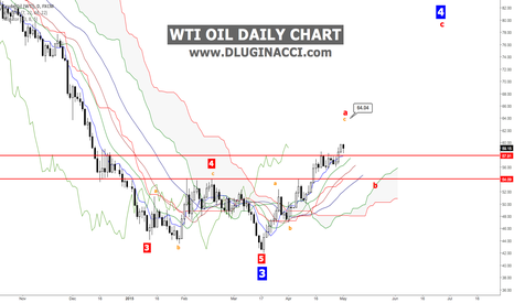 USOIL: WTI CRUDE OIL - Without A Hitch