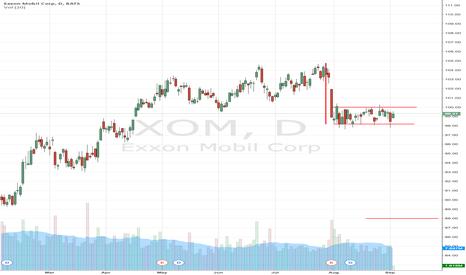 XOM: Fueling A Bearish Trade On Exxon Mobil Corporation (NYSE:XOM)