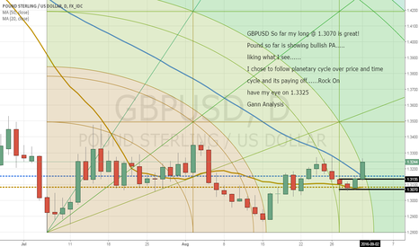 GBPUSD: GBPUSD Planetary Cycle is winning over  Price & Time Cycle