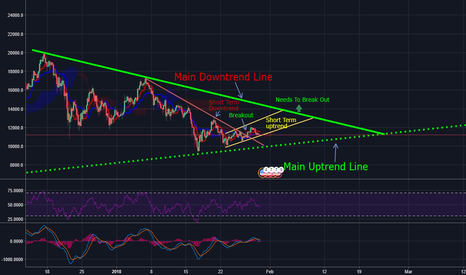 BTCUSD: Mark this dates on your Calendars! Between February 3rd and 9th