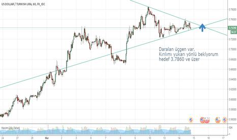 USDTRY: Dolar tl daralan üçgen Vakit azalıyor,yerlerimizi alalım