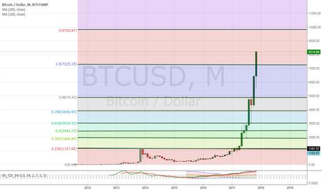 BTCUSD: 9750 could see a Fibonacci reversal on BITCOIN