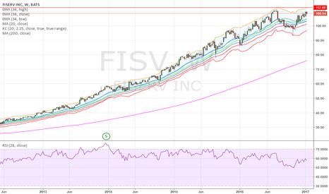 FISV: RSI Divergence:  Buy Mar17 110 Puts @ $2.50.