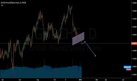 GBPCHF: This is my analisys on tardingview @ idea from anilmanagle