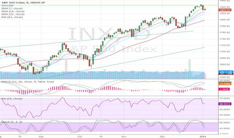 SPX: S&P 500 Index SHORT