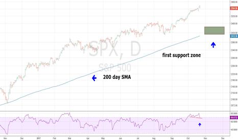 SPX: SPX Begins Decline