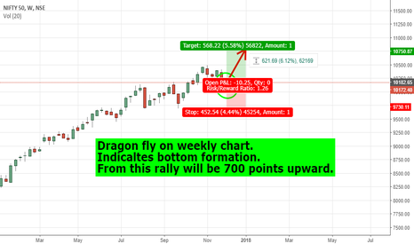 NIFTY: Nifty to run 700 points upward. Target 10800