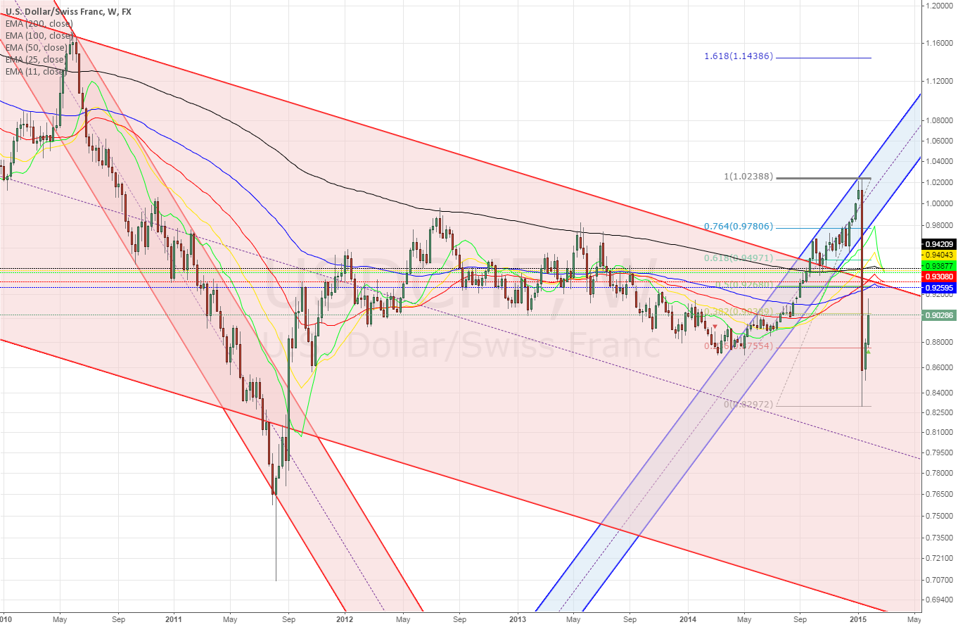 USDCHF weekly ~ heading for the 50 fib retracement?
