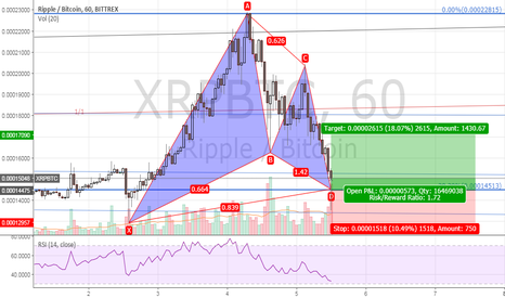 XRPBTC: XRPBTC | Gartley Pattern Complete