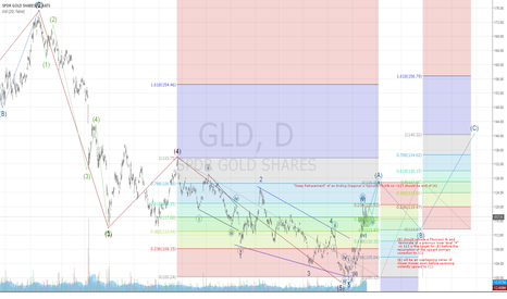 GLD: Gold - Continuation and extended forecast...