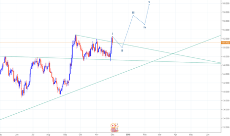 GBPJPY: a good long position in this cross