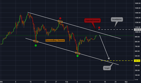 ETHUSD: ETHUSD is heading to the resistance of the descendig channel