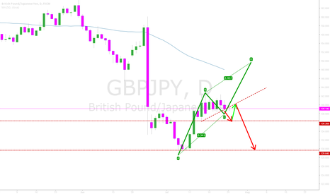 GBPJPY: GBPJPY - No real direction on Daily - Two Scenarios