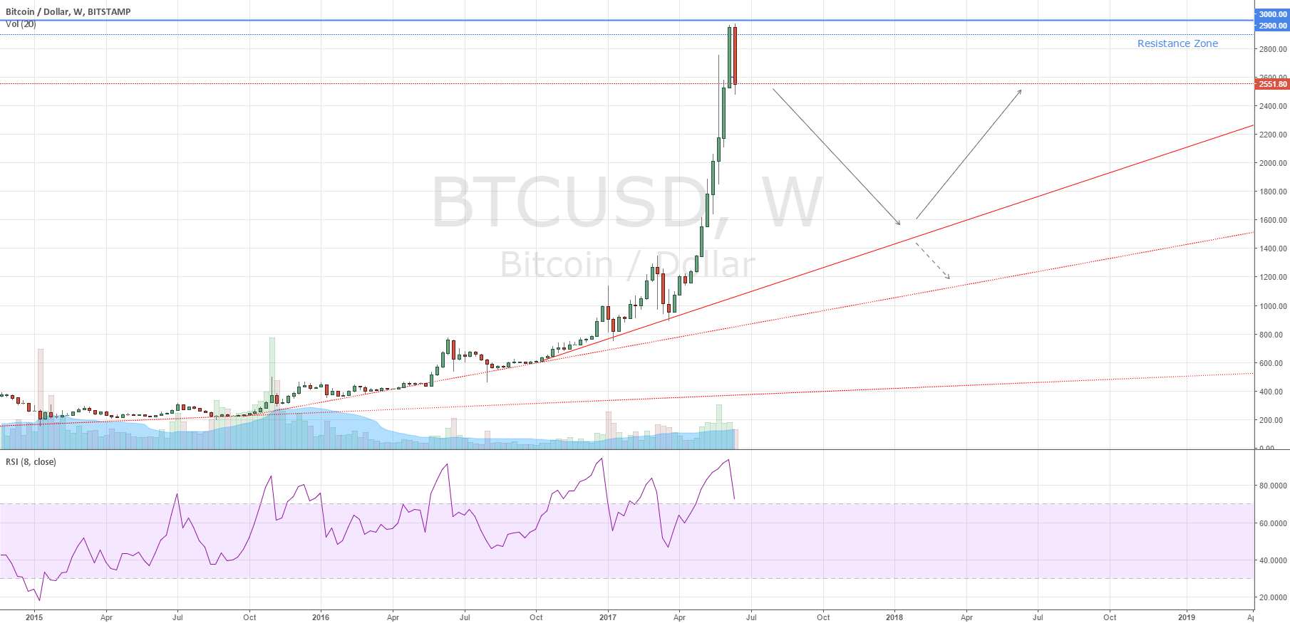 Bitcoin Big Short
