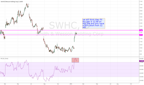 SWHC: SWHC